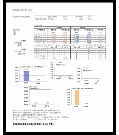 全棟VOC(揮発性有機化合物)測定報告書