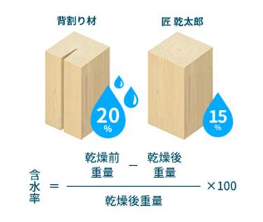 背割り材と匠乾太郎 含水率比較