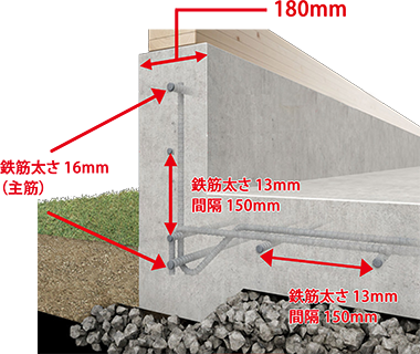 基礎の鉄筋使用量は、通常150mmの基礎巾を外周部180mmとし、さらに通常鉄筋の太さが主筋13mmその他10mmに対して、主筋16mmその他13mmを使用。また通常200mm間隔の鉄筋の組幅を150mmに縮め、鉄筋使用量を大幅に増やしています。鉄筋の太さや間隔は、一般的な住宅と比較すると約2倍の鉄筋量を使用するなど、コンクリート強度にも拘ります。