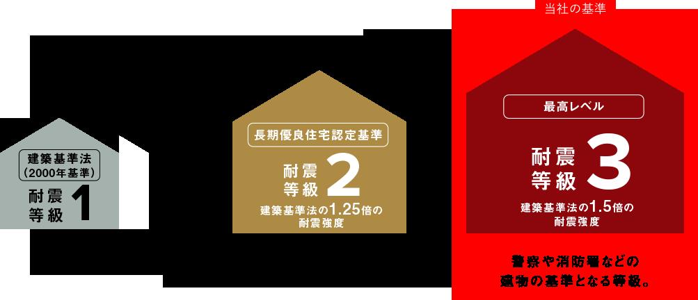 丸尾建築は、地震に強い「耐震強度3」の家にこだわっています。