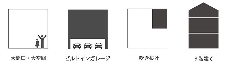 大開口・大空間 / ビルトインガレージ / 吹き抜け / 3階建て
