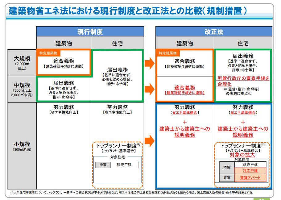 4月より省エネ性能説明義務制度がスタートします!